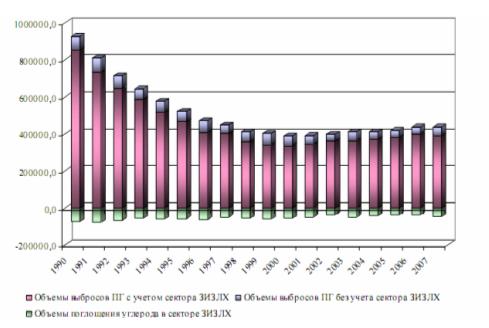 Рис. 1. Загальні викиди 1990-2007 рр., млн т. СО2-екв.