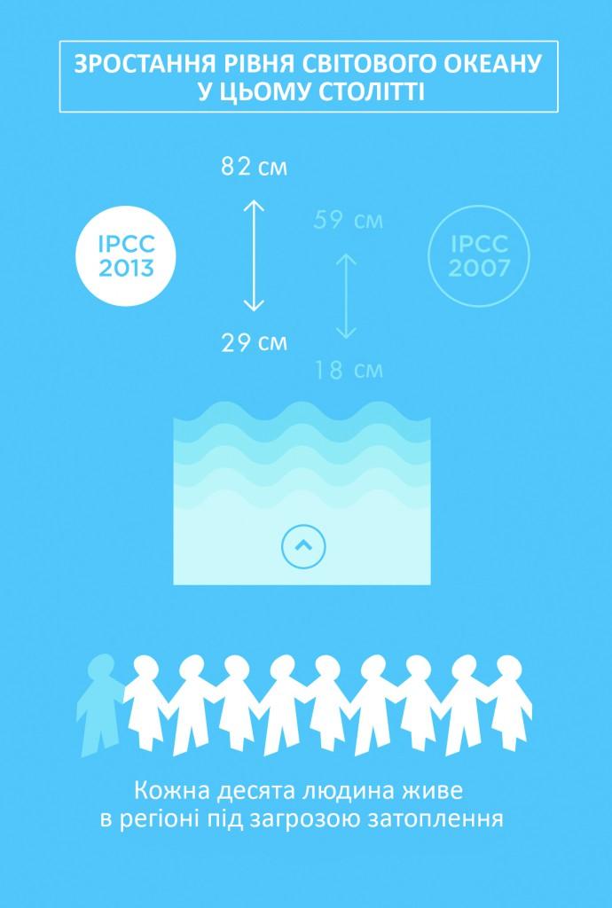 Інфографіка самих важливих висновків П'ятої доповіді Мужурядової групи експертів по зміні клімату