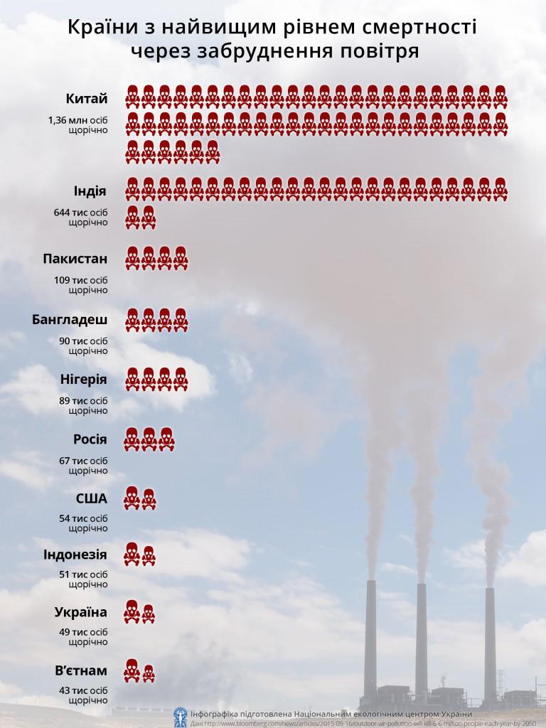 15 країн з найвищим показником смертності через забруднення повітря